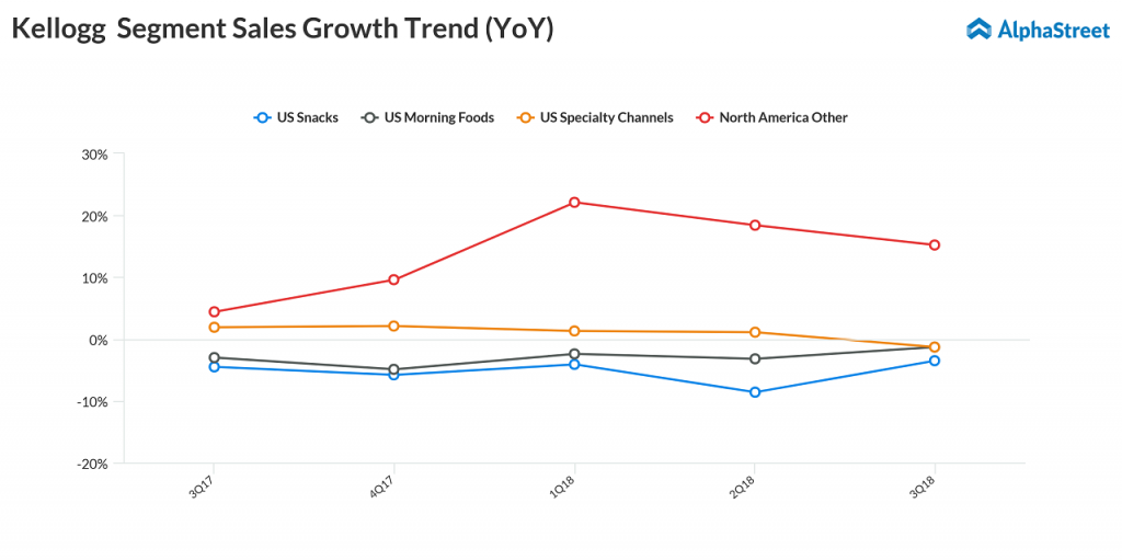 kellogg business units sales growth trend