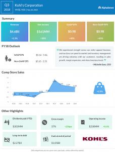 Kohl's third quarter 2018 Earnings Infographic