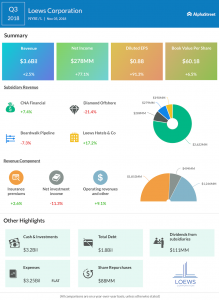 Loews third quarter 2018 Earnings Infographic
