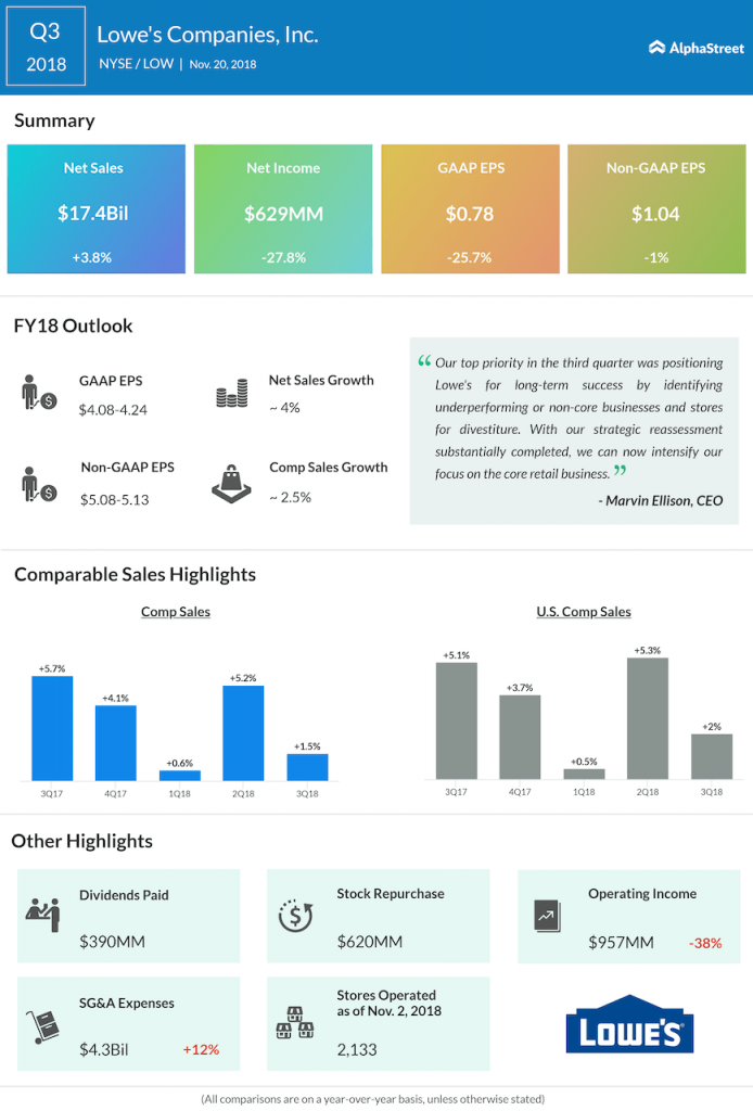 Lowe's third quarter 2018 earnings infographic