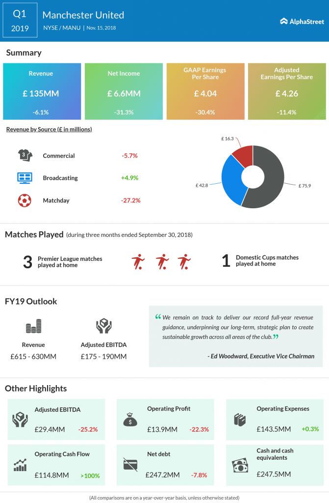 Manchester United Q1 2019 earnings infographics