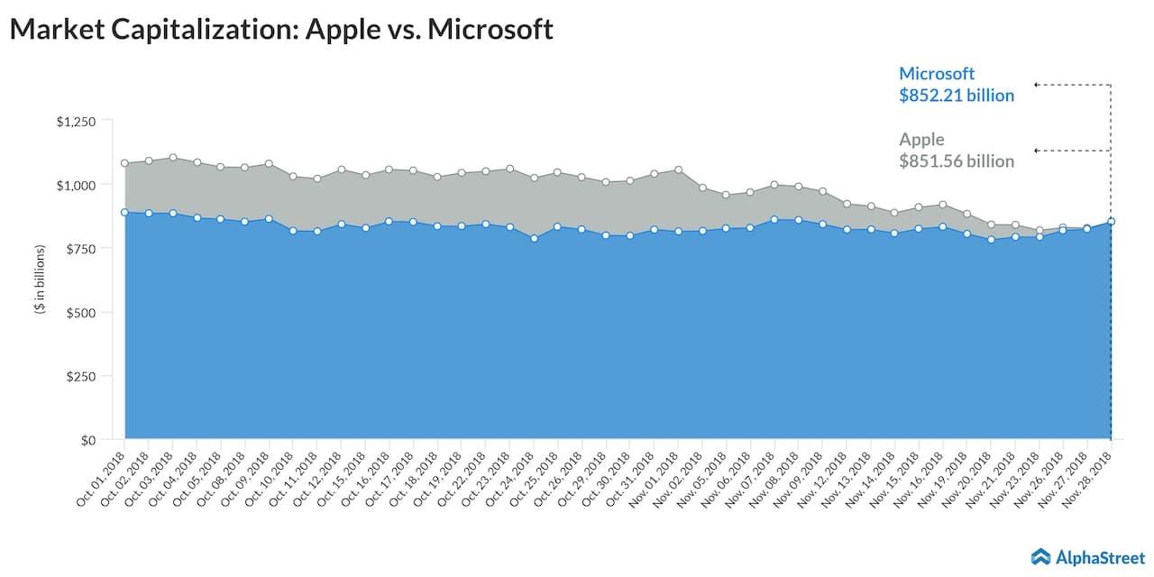 Microsoft beats Apple in market cap