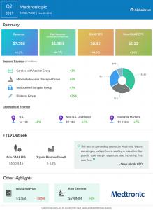 Medtronic second quarter 2019 Earnings Infographic