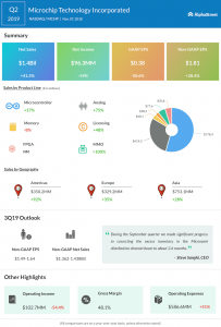 Microchip Technology second quarter 2019 Earnings Infographic