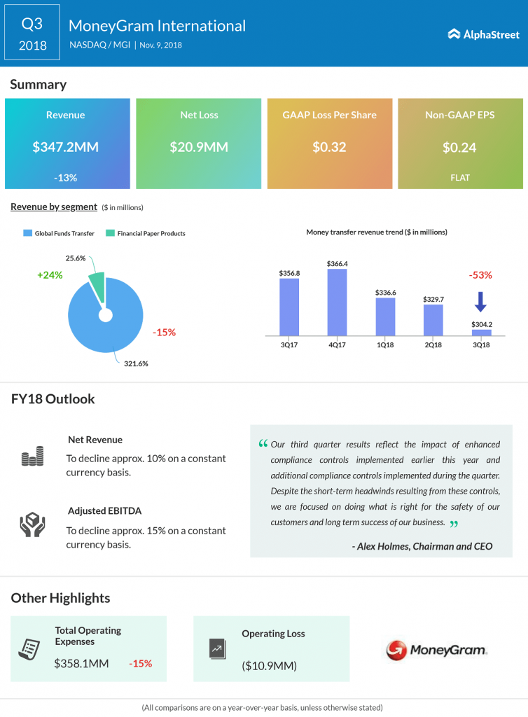 MoneyGram third quarter 2018 earnings infographic