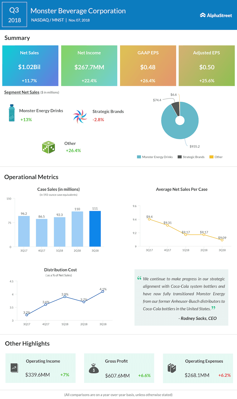 Monster Beverage third quarter 2018 Earnings Infographic