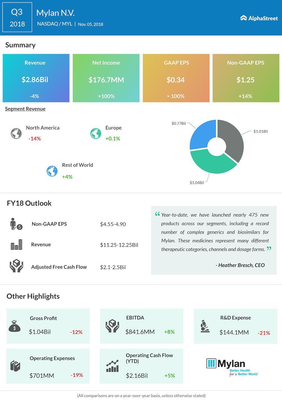 Mylan third quarter 2018 Earnings Infographic
