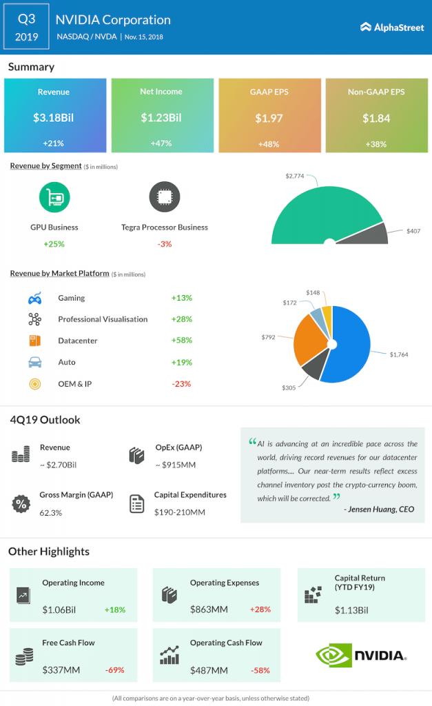 Nvidia third quarter 2019 Earnings Infographic