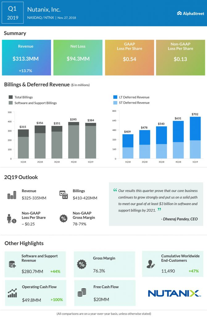 An infographic on Nutanix's first quarter 2019 earnings results