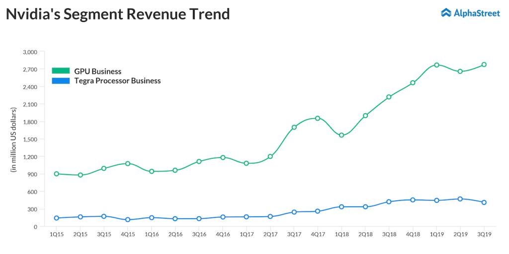 Nvidia's GPU and Tegra Processor businesses revenue trend
