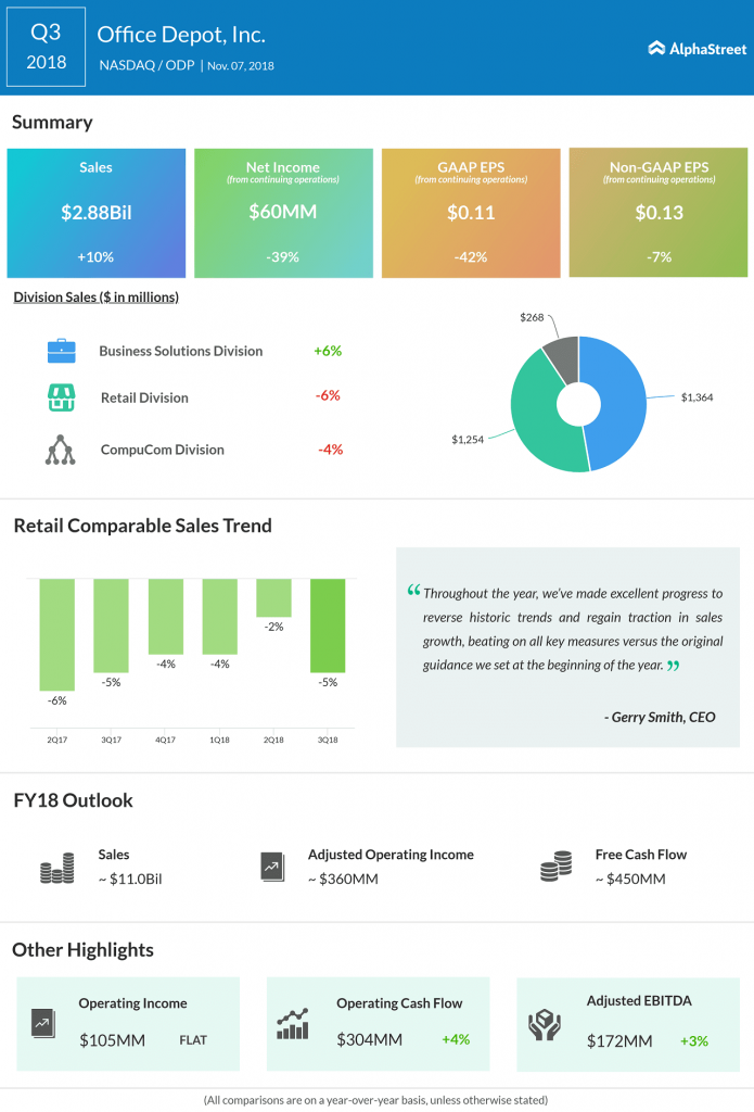 Office Depot third quarter 2018 earnings infographic