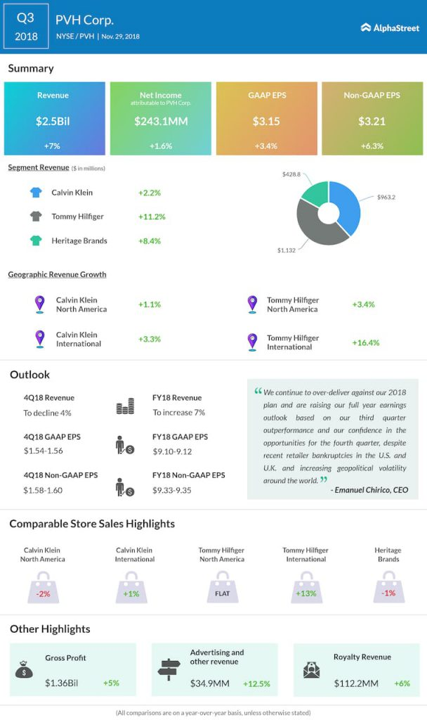 PVH third quarter 2018 Earnings Infographic