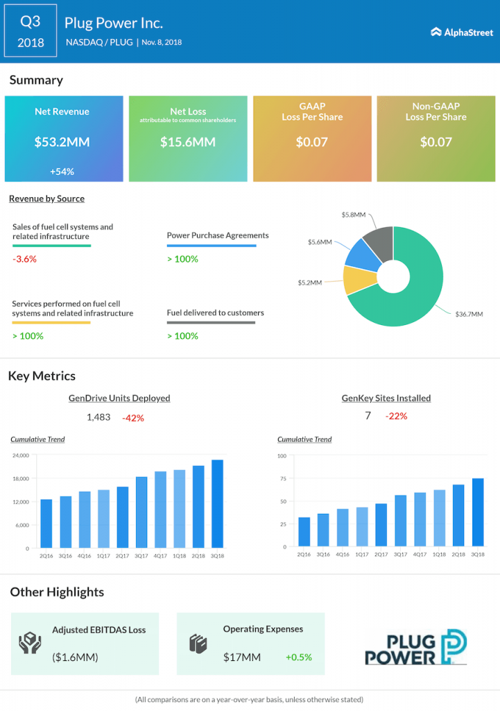 Plug Power third quarter 2018 Earnings Infographic