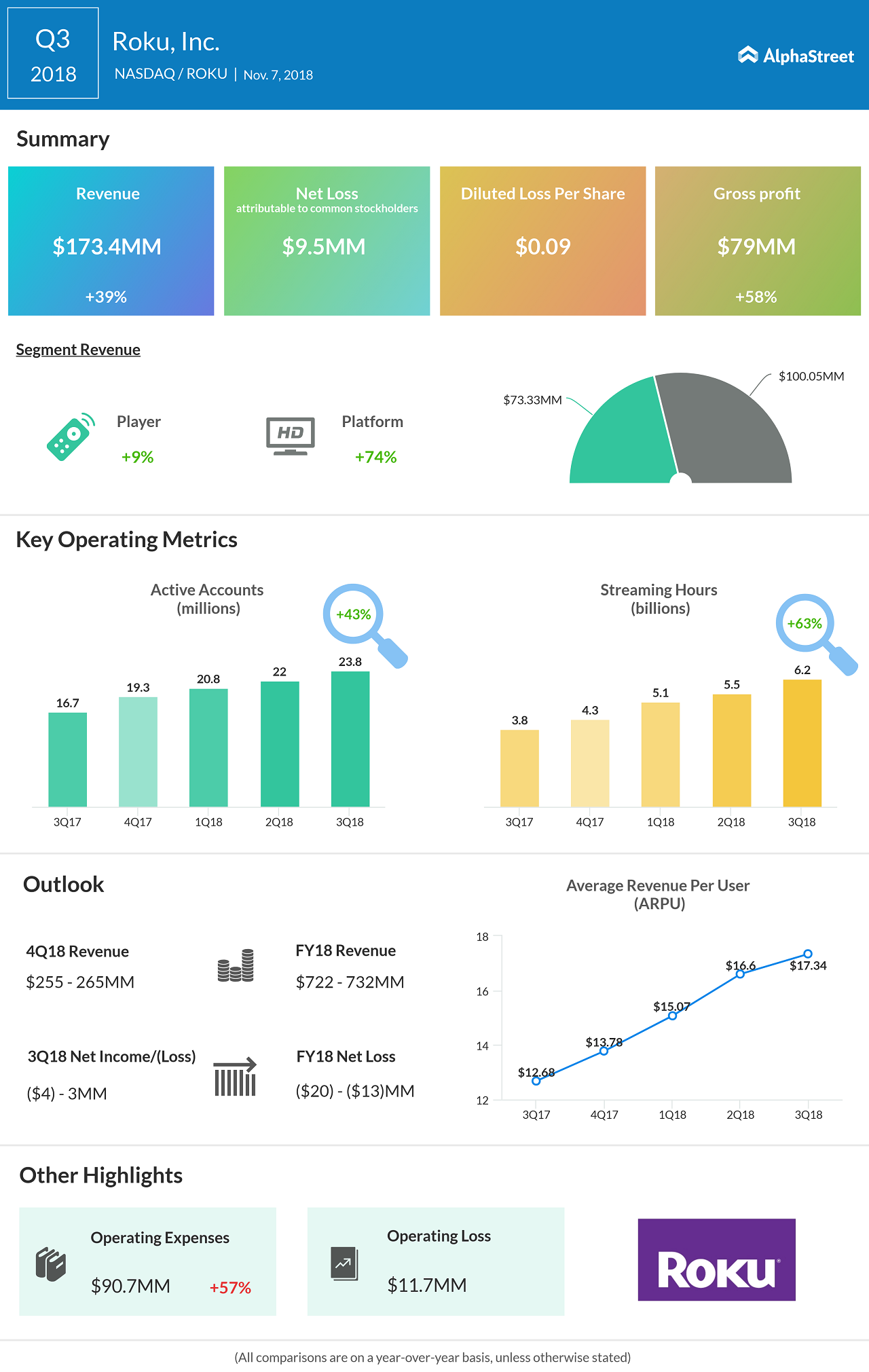 Roku Inc. Q3 2018 earnings infographic