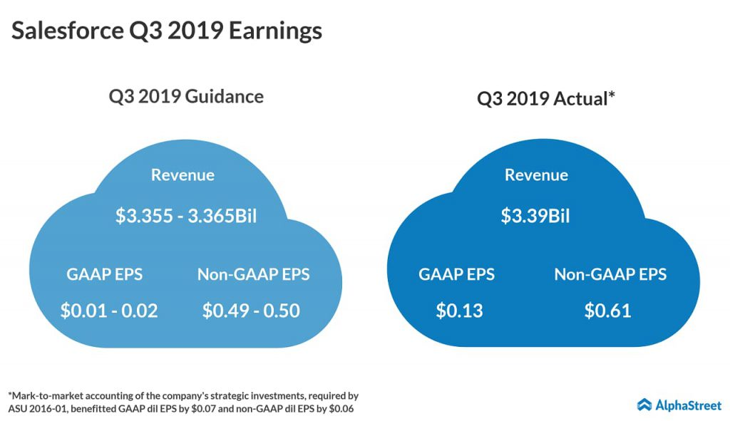 Salesforce Q3 earnings - outlook