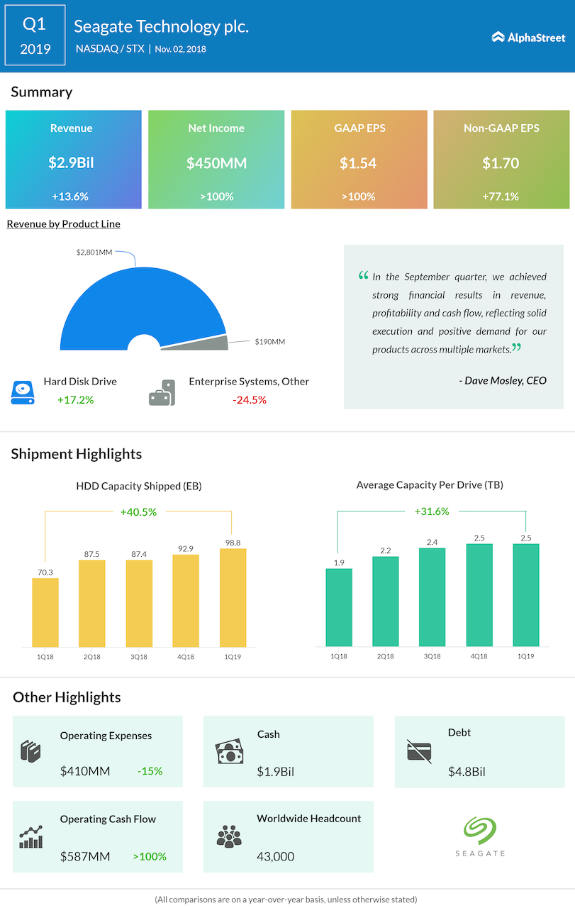 Seagate first quarter 2019 Earnings Infographic