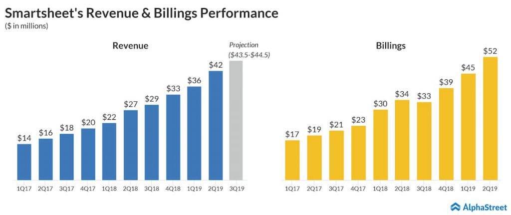 Smartsheet SMAR Q3 2019 earnings preview