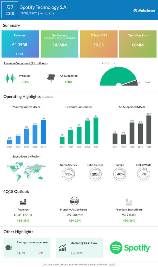Spotify third quarter 2018 Earnings Infographic