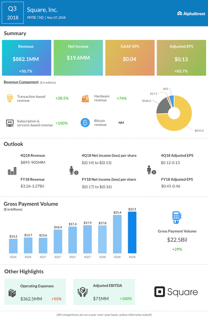 Square third quarter 2018 Earnings Infographic