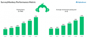 SurveyMonkey - SVMK - Paid users - third quarter earnings preview
