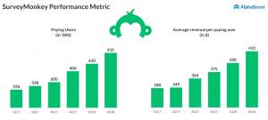 SurveyMonkey - SVMK - Paid users - third quarter earnings preview