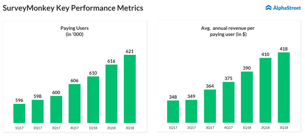 SurveyMonkey Q3 2018 earnings - paying users and average revenue per paying user