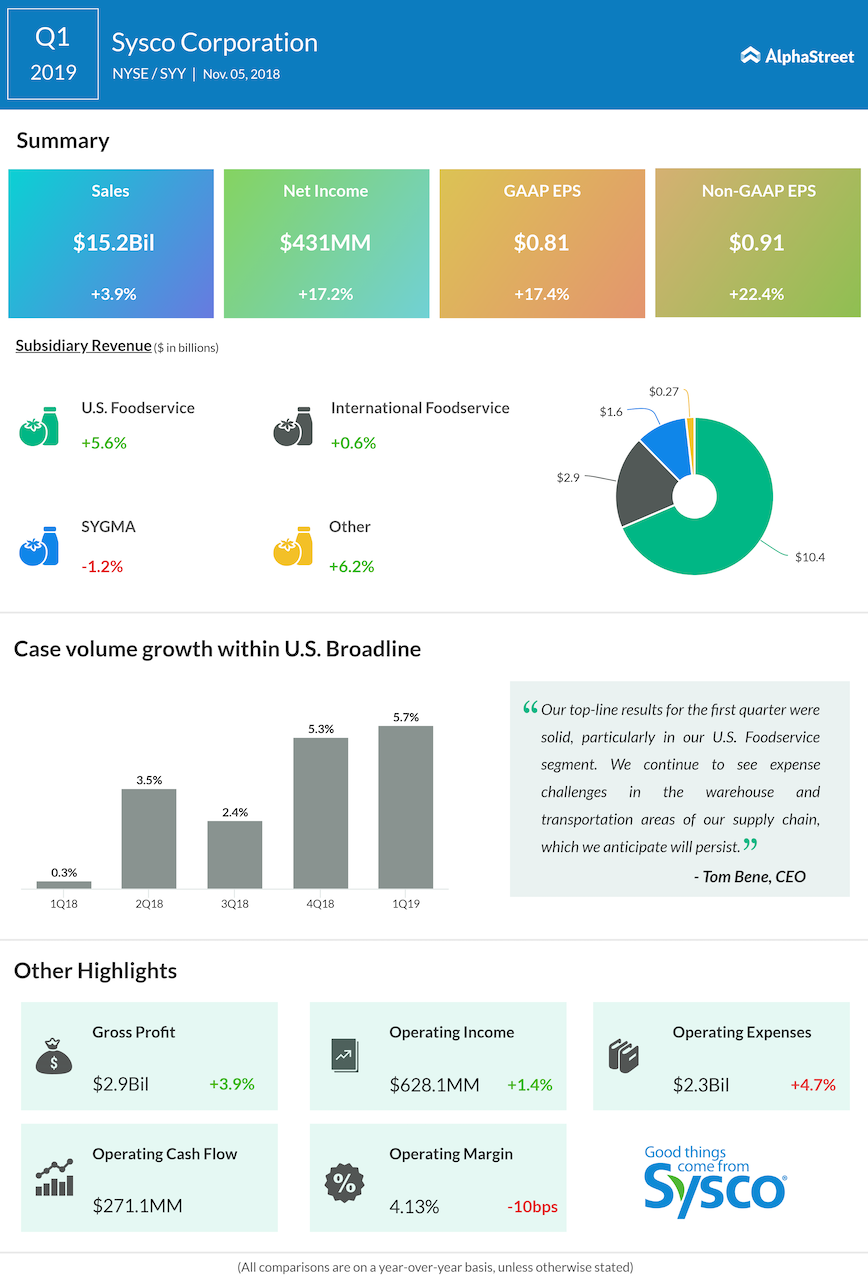 Sysco first quarter 2019 Earnings Infographic