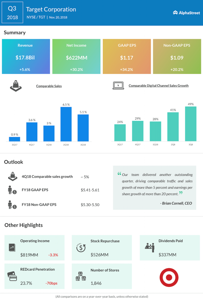 Target third quarter 2018 Earnings Infographic