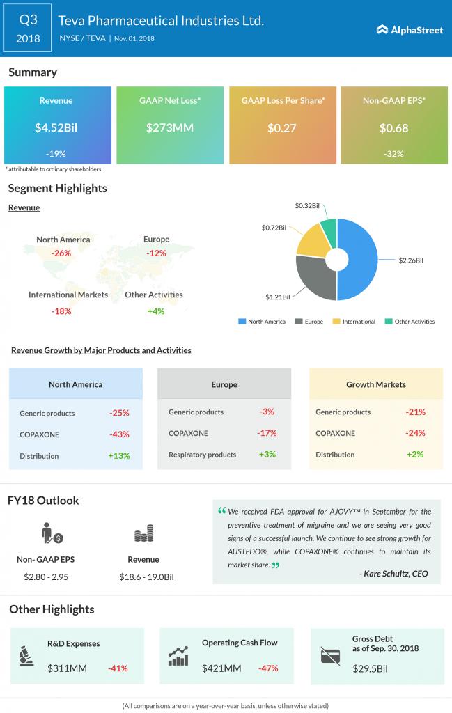 Teva Pharmaceutical third quarter 2018 earnings infographic