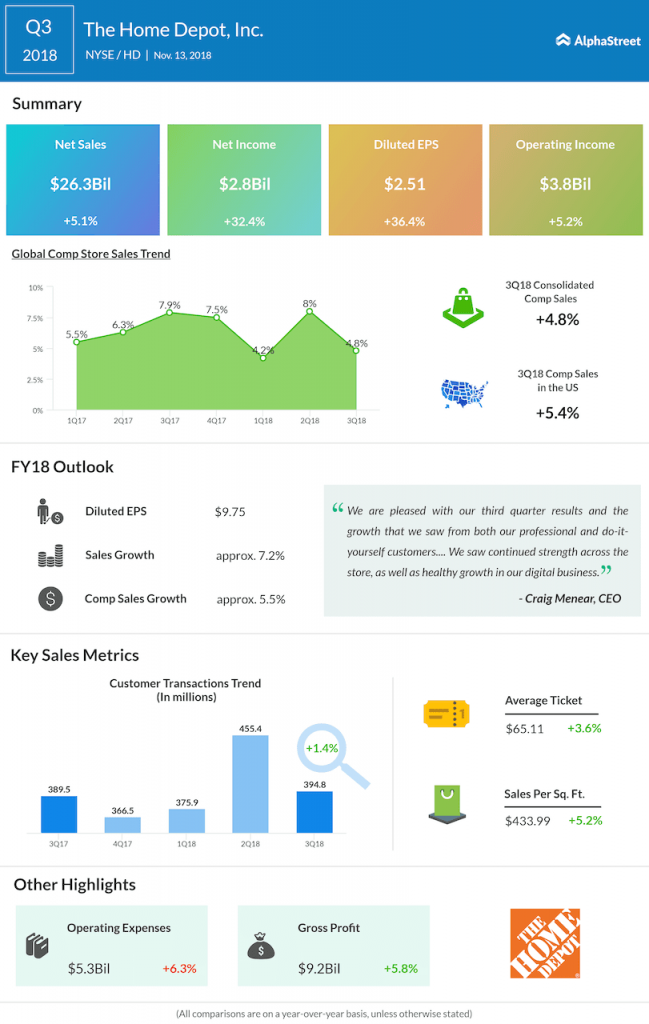 Home Depot third quarter 2018 Earnings Infographic