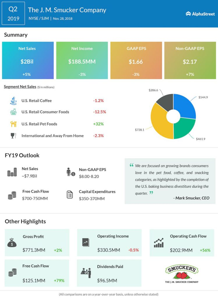 JM Smucker second quarter 2019 Earnings Infographic