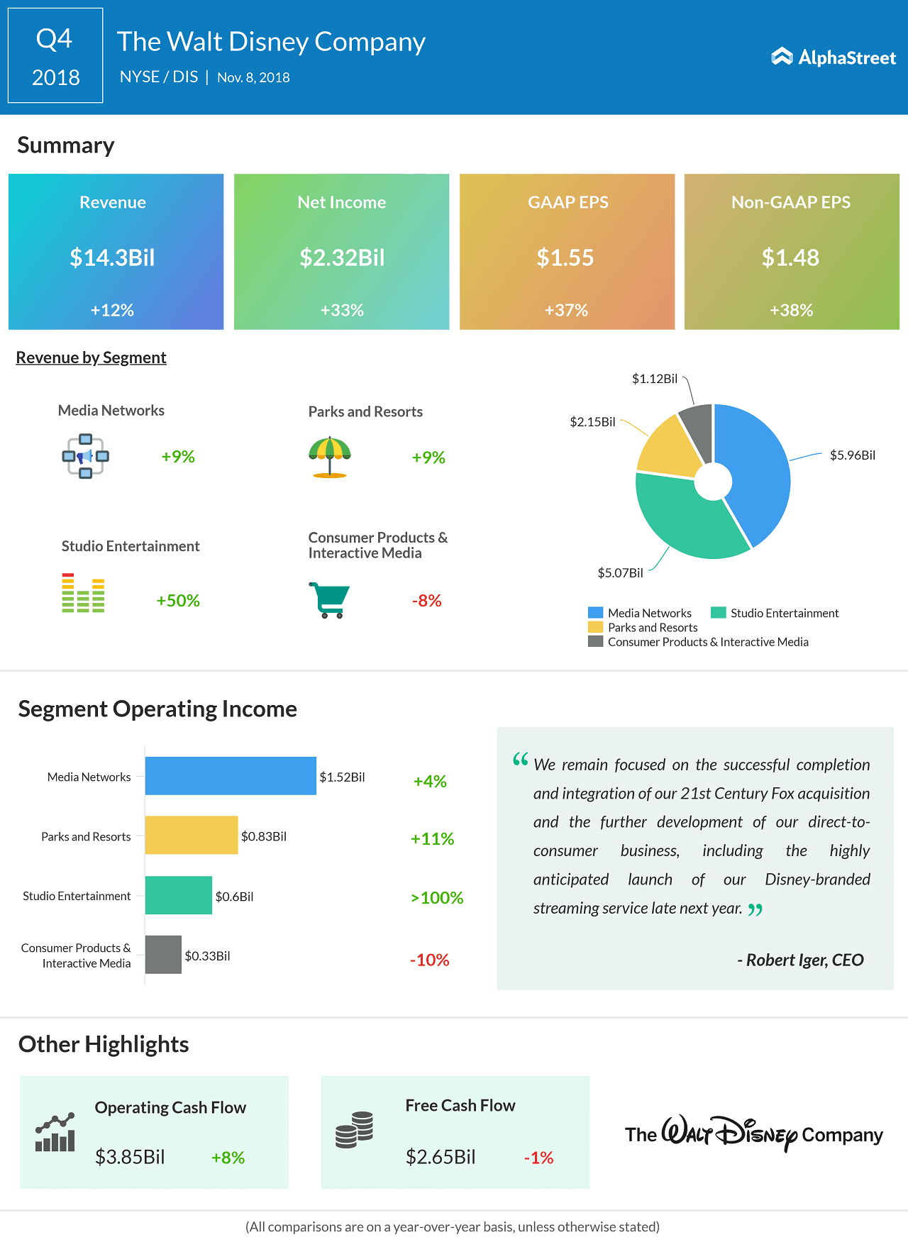 The Walt Disney Company Q4 2018 earnings infographic