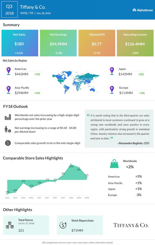 Tiffany third quarter 2018 Earnings Infographic