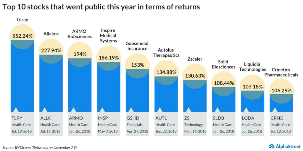 Top 10 stocks that went public this year in terms of returns