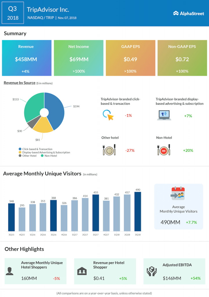 TripAdvisor third quarter 2018 Earnings Infographic