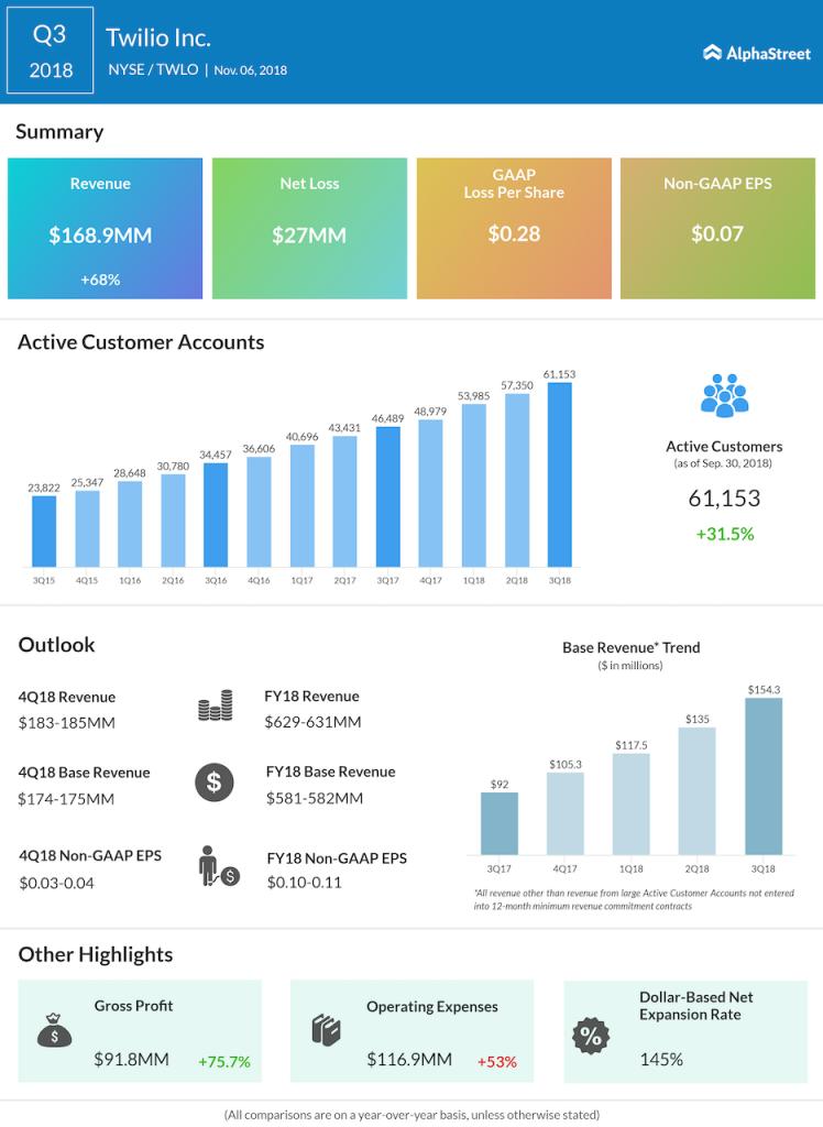 Twilio third quarter 2018 Earnings Infographic