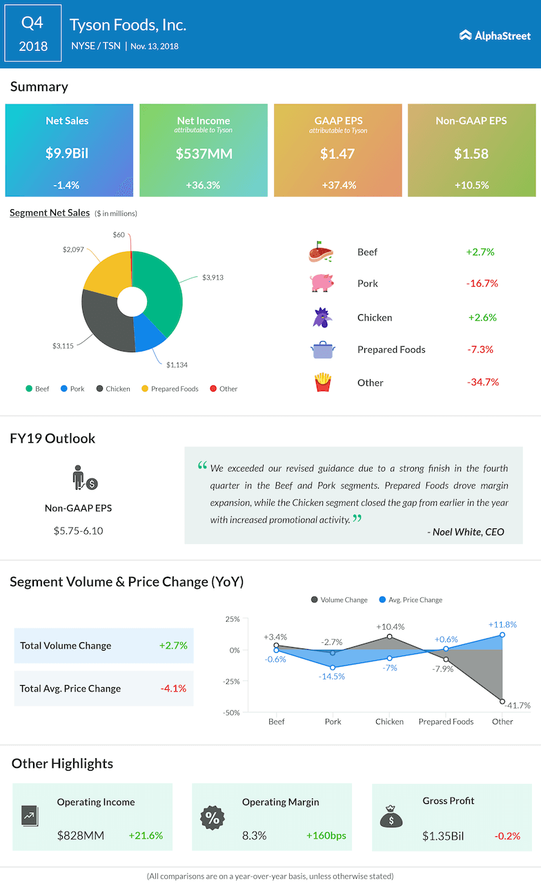 Tyson Foods fourth quarter 2018 Earnings Infographic