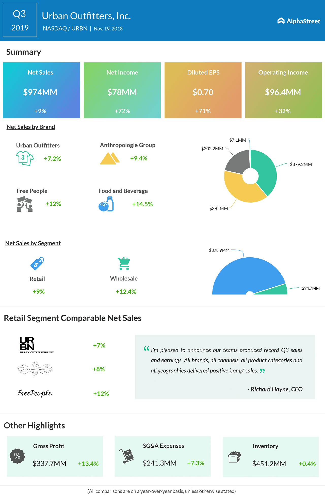 Urban Outfitters Q3 2019 earnings infographic