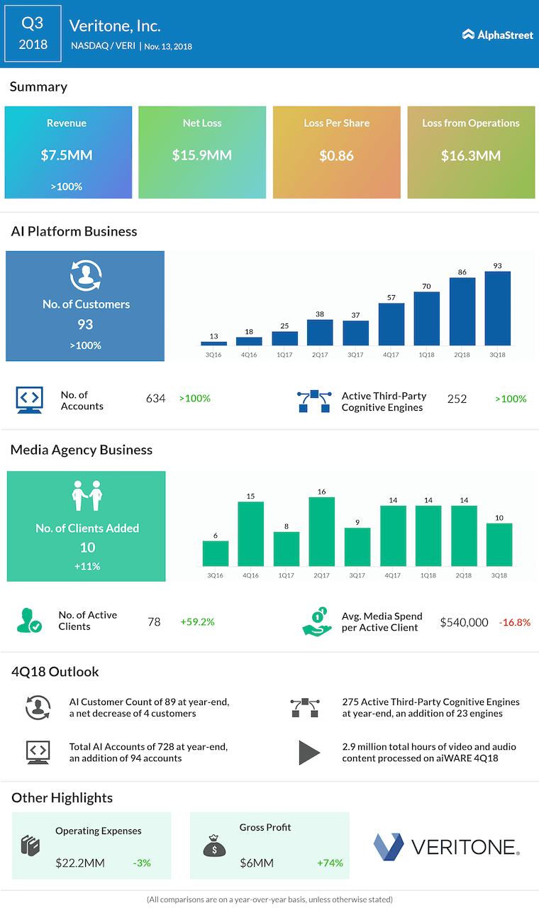 Veritone third quarter 2018 Earnings Infographic