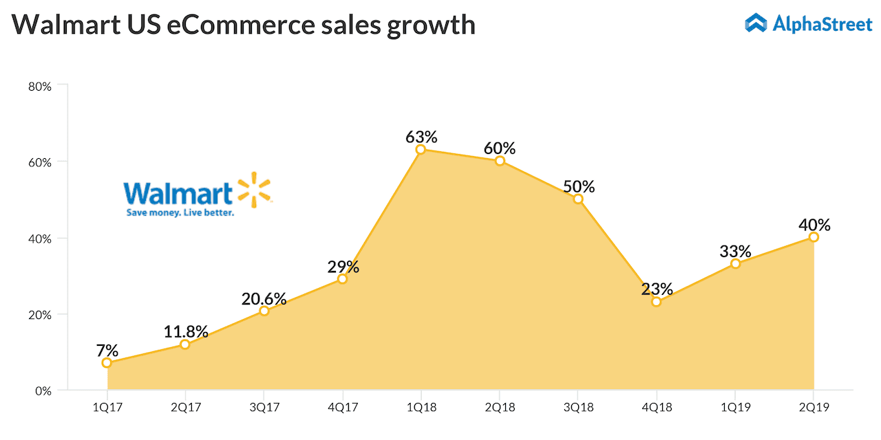 during mid october walmart lowered its adjusted earnings outlook as it feels the pinch of flipkart deal for the fiscal year 2019 the company had expected