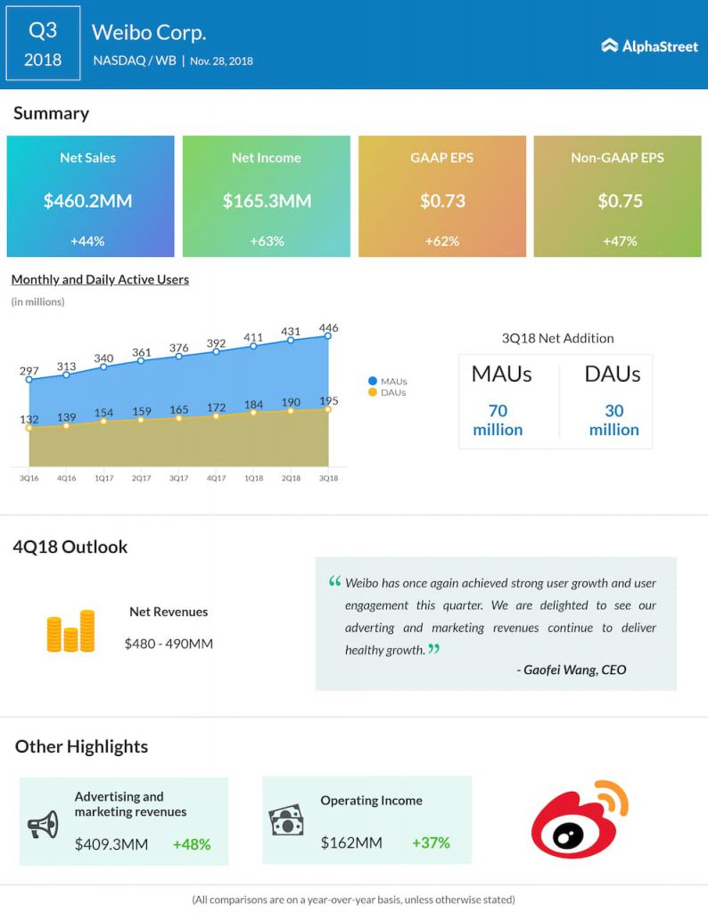 Weibo third quarter 2018 Earnings Infographic