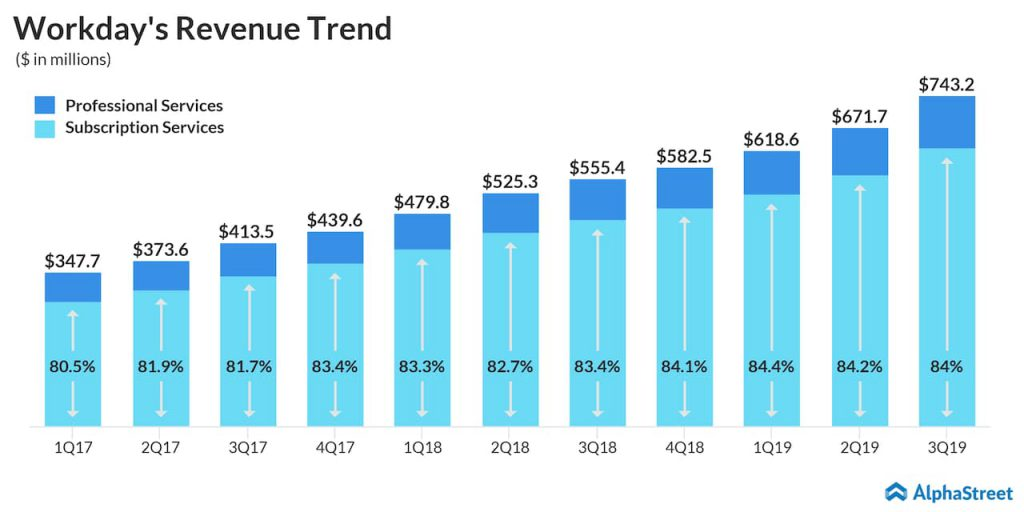 Workday - WDAY stock - Q3 2019 earnings