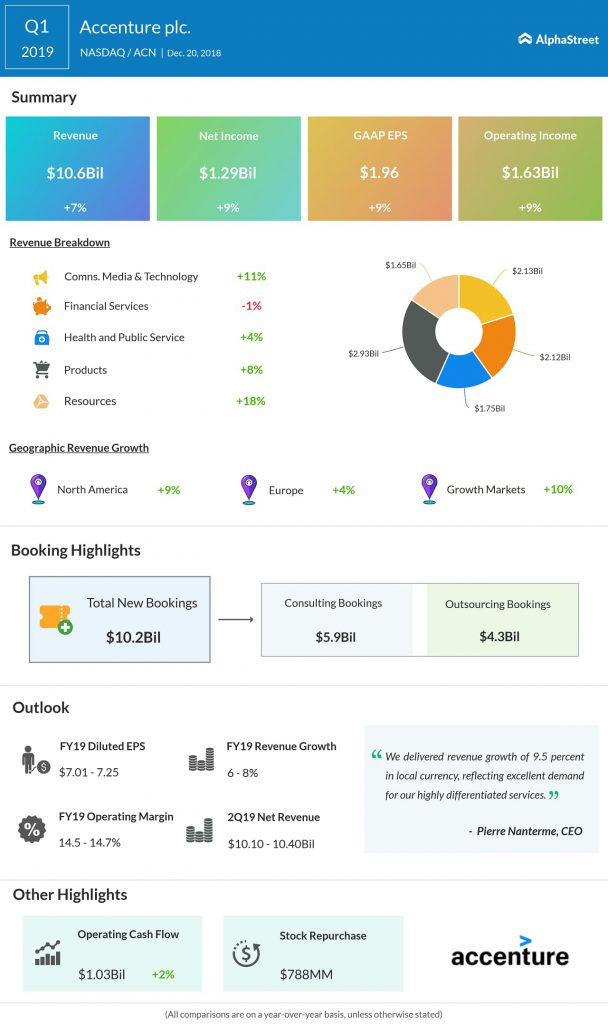 Accenture first quarter 2019 earnings infographic