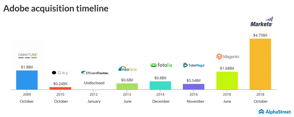 adobe acquisition time line
