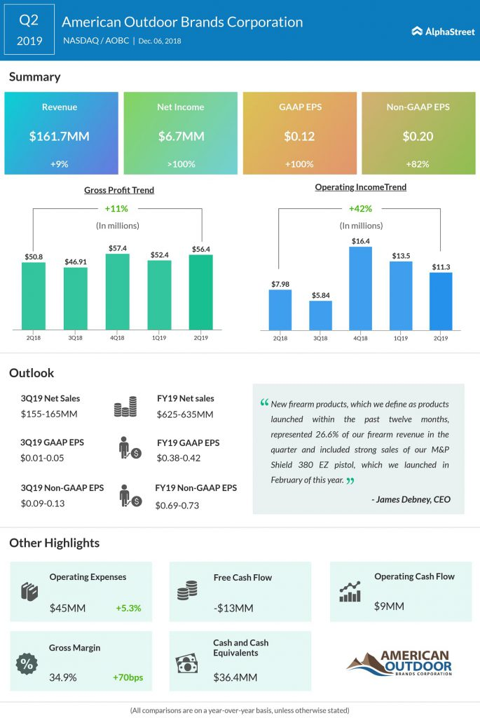 American Outdoor Brands Q2 2019 earnings infograph