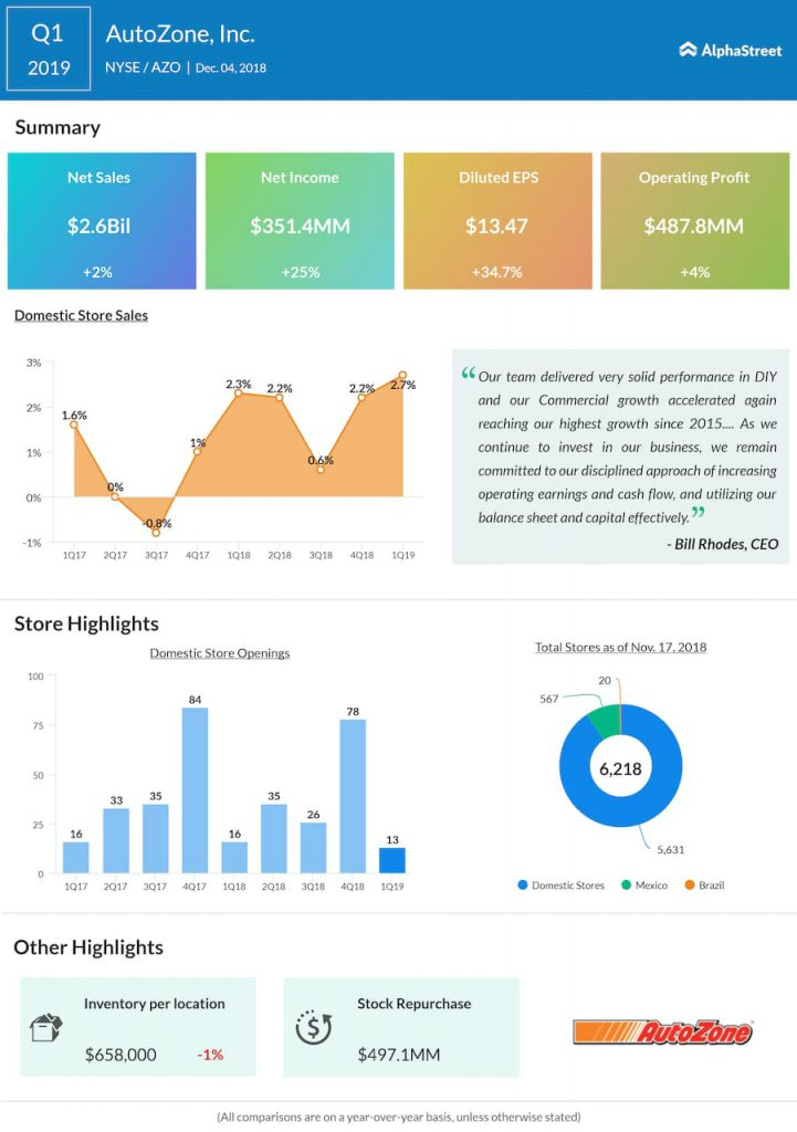 AutoZone first quarter 2019 Earnings Infographic