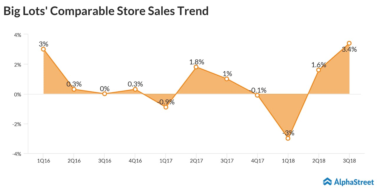Big Lots' comparable store sales performance