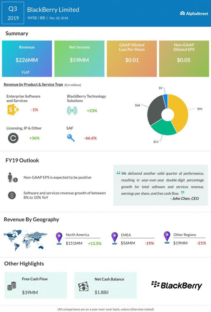 BlackBerry third quarter 2019 Earnings Infographic