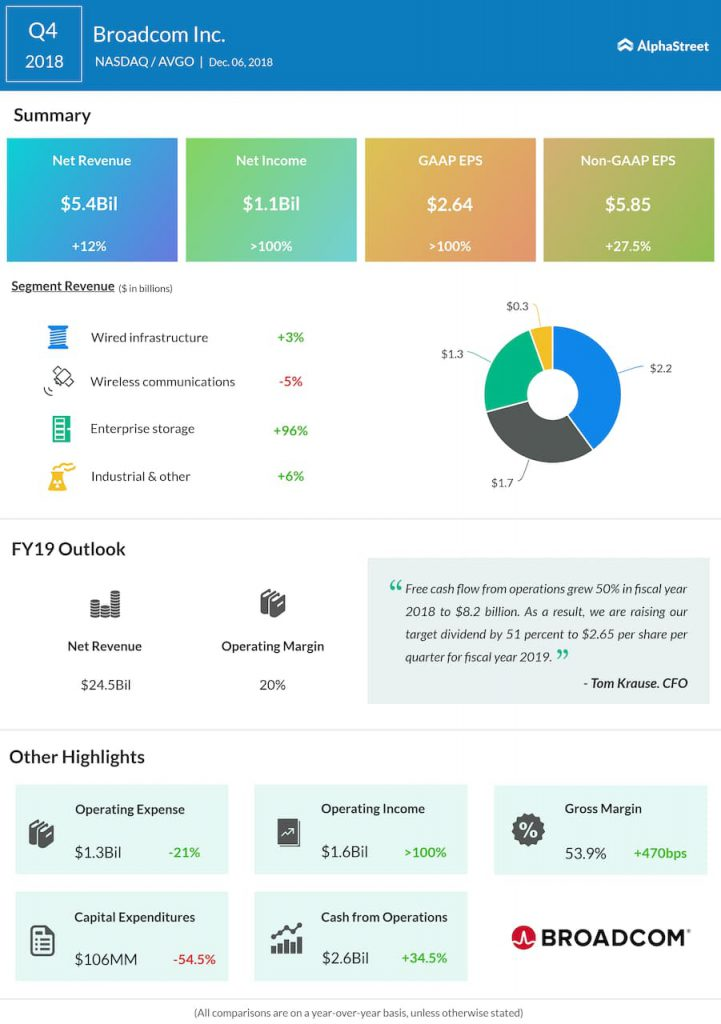 Broadcom fourth quarter 2018 Earnings Infographic