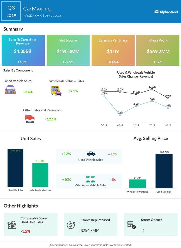 CarMax Q3 2019 Earnings Infographic